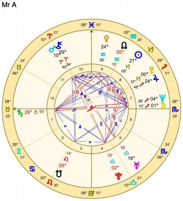 移民占星學實例