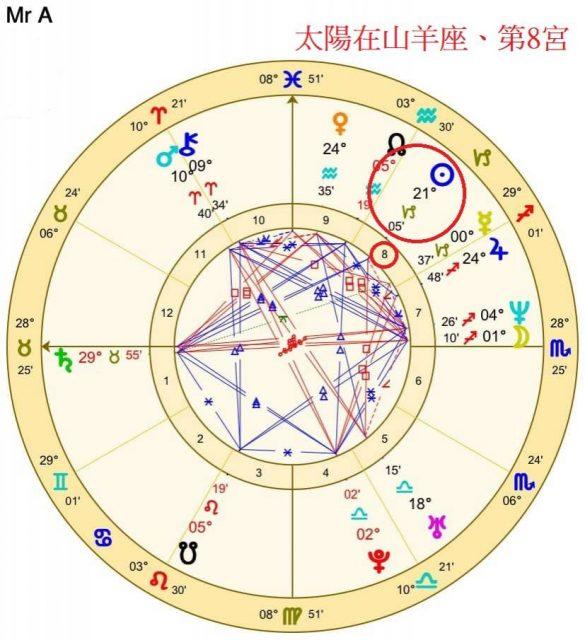 移民占星案例Mr A出生盤上的太陽